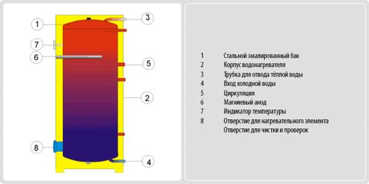 Конструкция водонагревателя DraziceOKCE 750