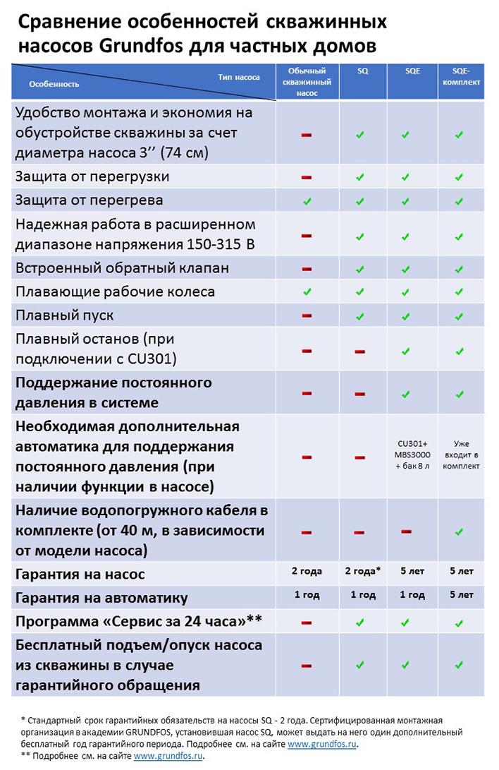 Сравнение особенностей скважинных насосов Grundfos для частных домов