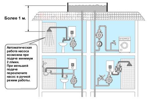 Схема установки повысительного