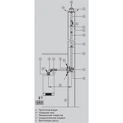 : фото Базовый комплект шахты дымохода D=60/100 (металл/полипропилен, жёсткая конструкция)