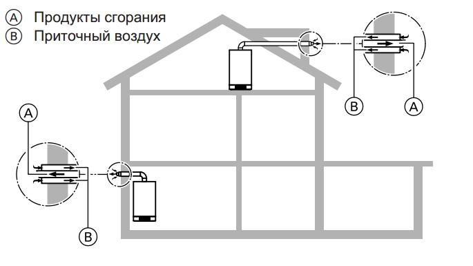 Схема подключения коаксиальных дымоходов для котлов с закрытыми камерами сгорания через наружную стену