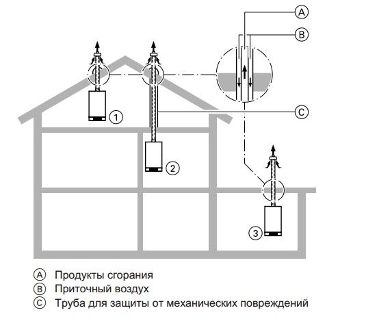 Вертикальный проход при отсутствии шахты дымохода (конструктивный тип C33x согласно CEN/TR 1749) (различные возможности исполнения)