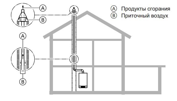 Проход через шахту дымохода (конструктивный тип B23 согласно TRGI 2008)